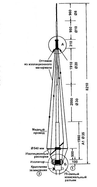 антенна DX 2000