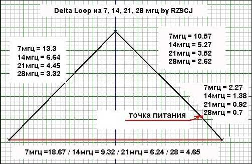 Антенна Delta Loop диапазона 20 метров - Антенны КВ ...
