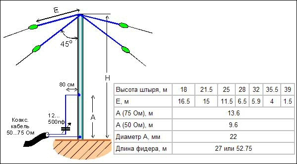 Переключаемый КВ вертикал на 10 - 12 - 15 метров - Антенны ...